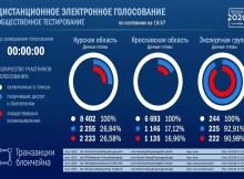 Дашборд для наблюдения за ходом онлайн-голосования